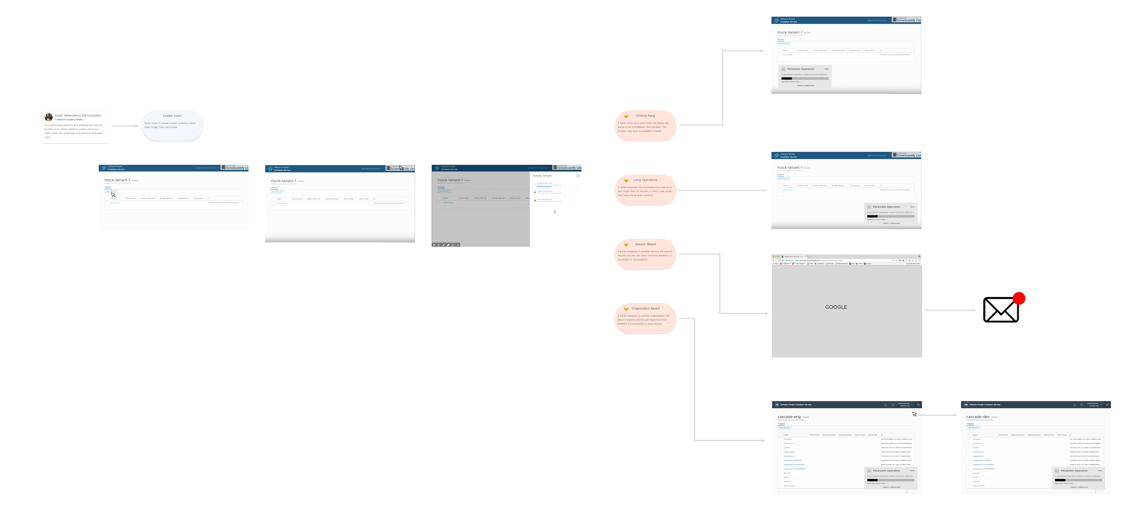 Initial User Journey